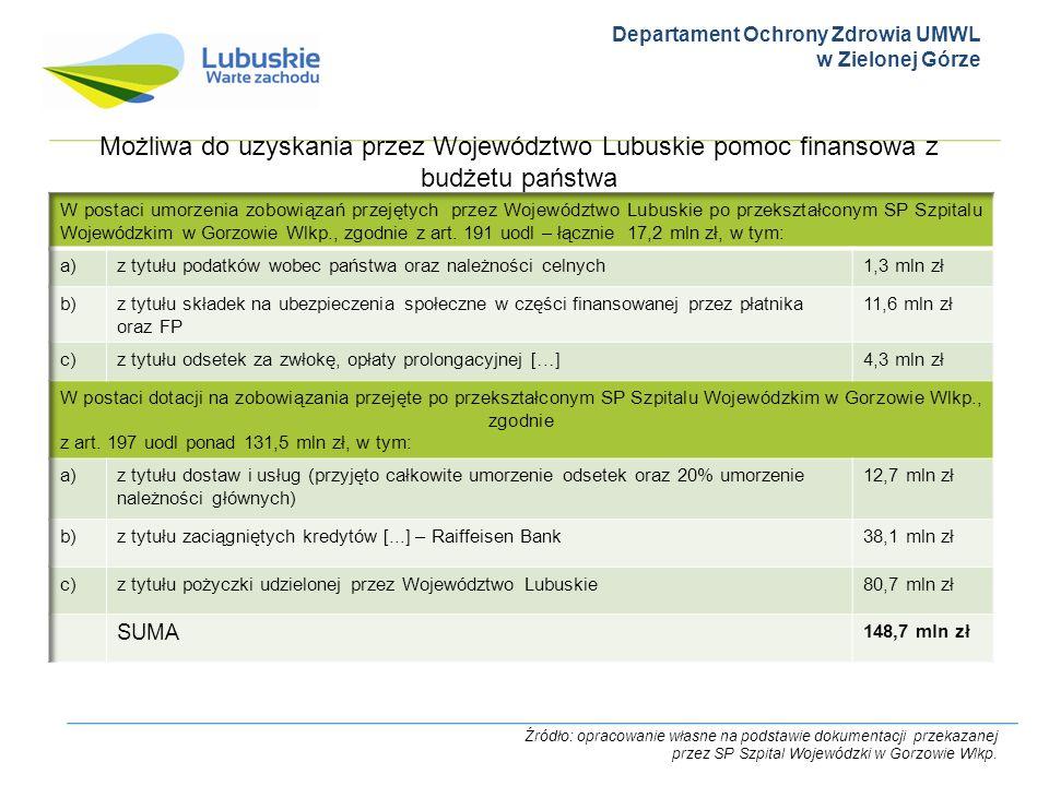 Departament Ochrony Zdrowia UMWL w Zielonej Górze Możliwa do uzyskania przez Województwo Lubuskie pomoc finansowa z budżetu państwa Źródło: opracowani