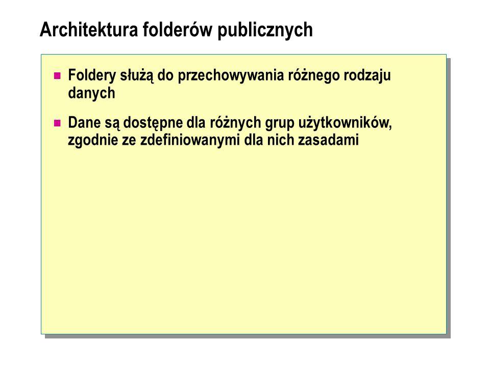 Architektura folderów publicznych Foldery służą do przechowywania różnego rodzaju danych Dane są dostępne dla różnych grup użytkowników, zgodnie ze zd