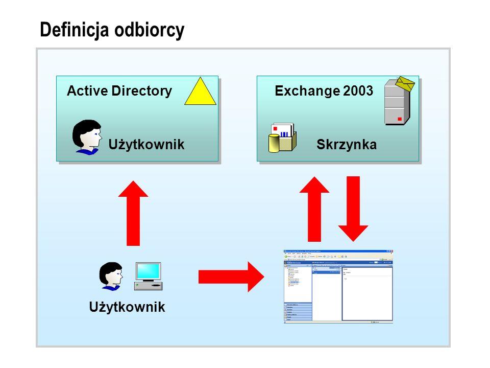 Definicja odbiorcy Każdy odbiorca jest obiektem Active Directiory, dla którego zdefiniowano jakiekolwiek możliwości korzystania z poczty Odbiorcy dzielą się na dwie zasadnicze grupy: Odbiorcy posiadający skrzynki (mailbox-enabled) Odbiorcy posiadający tylko adres e-mail (mail-enabled)