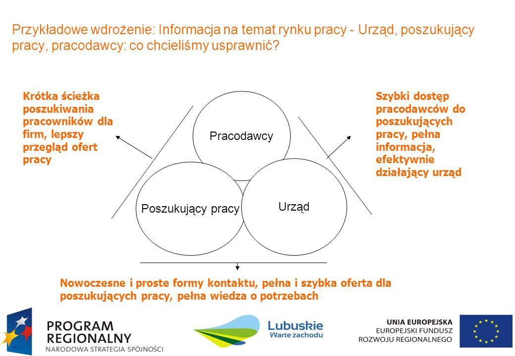 10 Przykładowe wdrożenie: Informacja na temat rynku pracy - Urząd, poszukujący pracy, pracodawcy: co chcieliśmy usprawnić? Pracodawcy Poszukujący prac