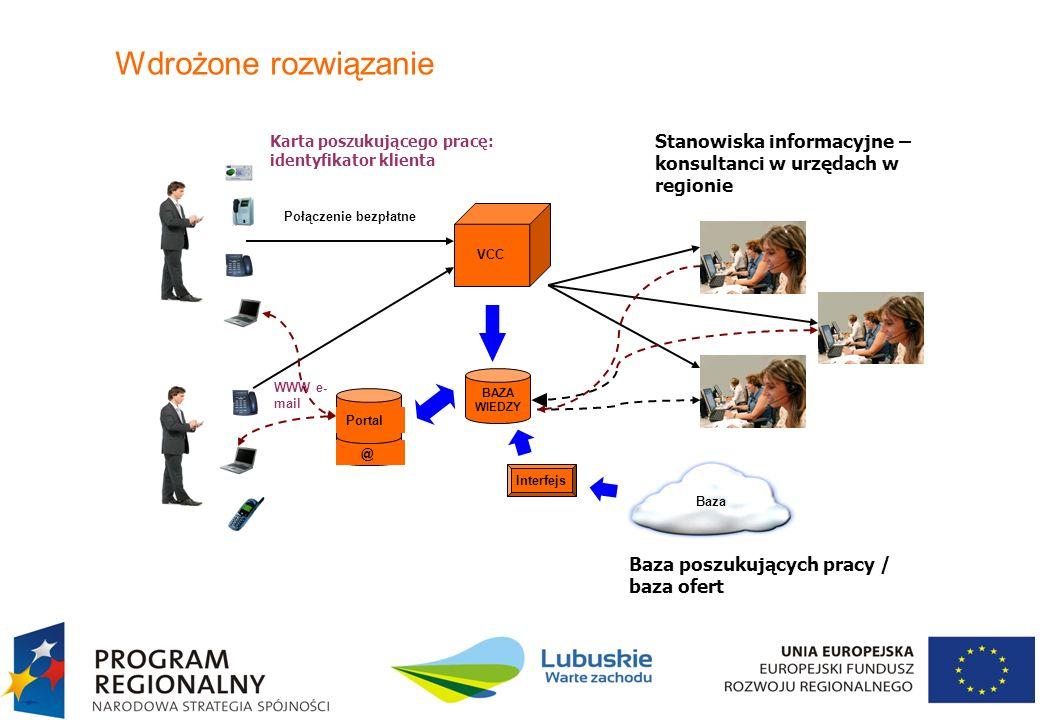 11 Wdrożone rozwiązanie Połączenie bezpłatne VCC BAZA WIEDZY WWW e- mail Stanowiska informacyjne – konsultanci w urzędach w regionie Karta poszukujące