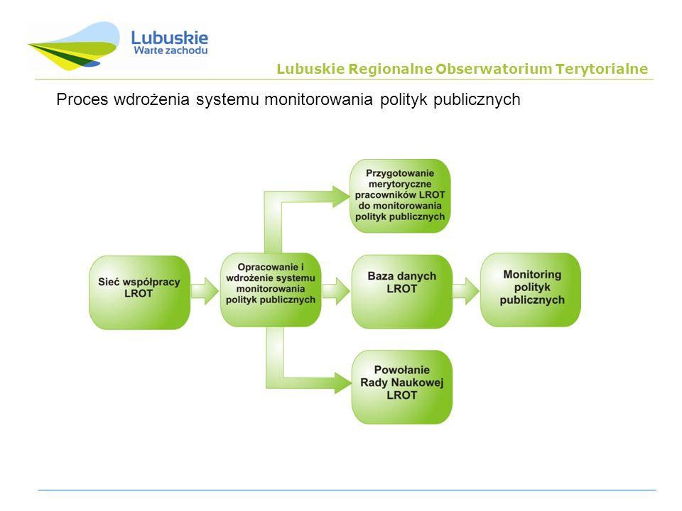 Lubuskie Regionalne Obserwatorium Terytorialne Proces wdrożenia systemu monitorowania polityk publicznych