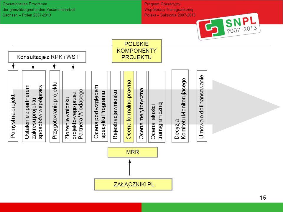 15 Ocena jakości transgranicznej Operationelles Programm der grenzübergreifenden Zusammenarbeit Sachsen – Polen 2007-2013 Program Operacyjny Współpracy Transgranicznej Polska – Saksonia 2007-2013 Ustalenie z partnerem zakresu projektu i sposobów współpracy Konsultacje z RPK i WST Pomysł na projekt Przygotowanie projektuZłożenie wniosku projektowego przez Partnera Wiodącego Ocena pod względem specyfiki Programu Rejestracja wnioskuOcena formalno-prawnaOcena merytorycznaDecyzja Komitetu Monitorującego Umowa o dofinansowanie ZAŁĄCZNIKI PL POLSKIE KOMPONENTY PROJEKTU MRR