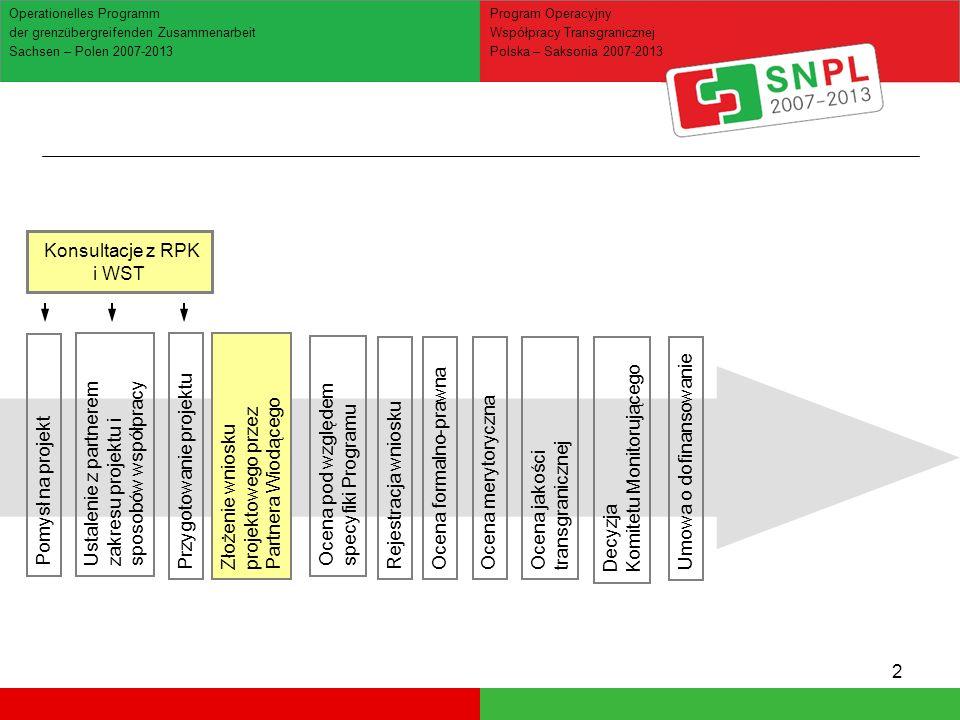3 Ocena jakości transgranicznej Operationelles Programm der grenzübergreifenden Zusammenarbeit Sachsen – Polen 2007-2013 Program Operacyjny Współpracy Transgranicznej Polska – Saksonia 2007-2013 Ustalenie z partnerem zakresu projektu i sposobów współpracy Konsultacje z RPK i WST Pomysł na projekt Przygotowanie projektuZłożenie wniosku projektowego przez Partnera Wiodącego Ocena pod względem specyfiki Programu Rejestracja wnioskuOcena formalno-prawnaOcena merytorycznaDecyzja Komitetu Monitorującego Umowa o dofinansowanie WST ETAP 1.