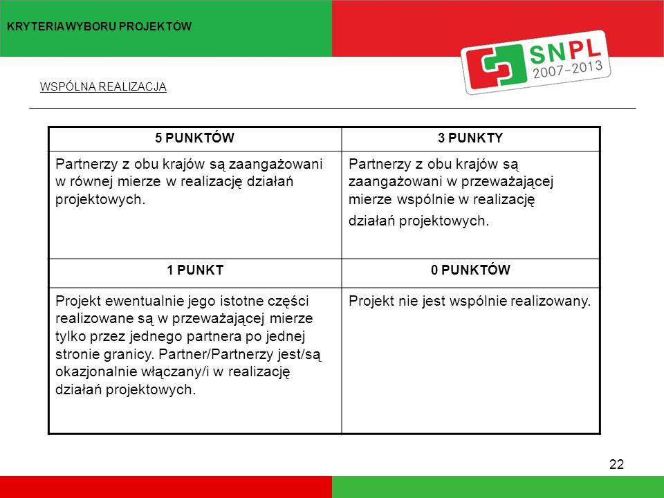 22 5 PUNKTÓW3 PUNKTY Partnerzy z obu krajów są zaangażowani w równej mierze w realizację działań projektowych.