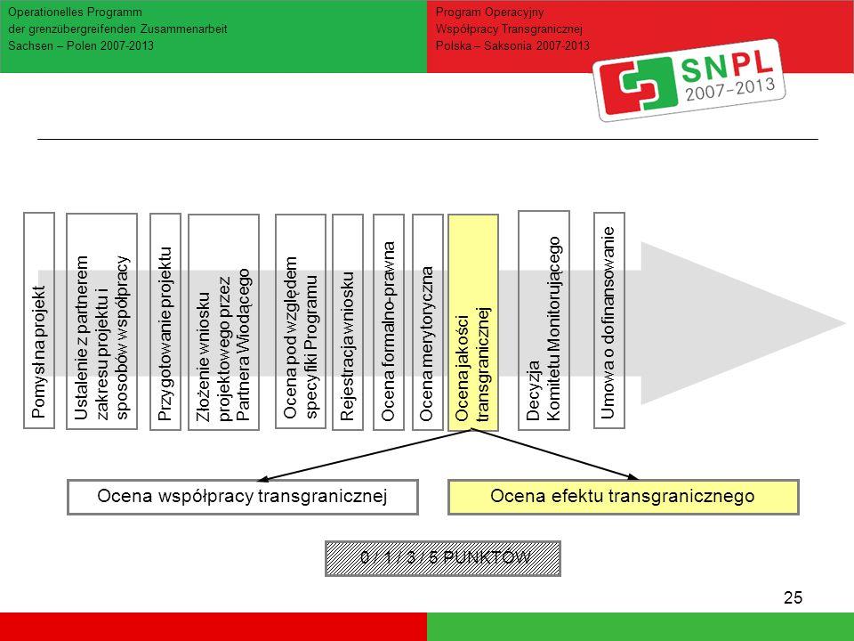 25 Ocena jakości transgranicznej Ocena współpracy transgranicznejOcena efektu transgranicznego Operationelles Programm der grenzübergreifenden Zusamme