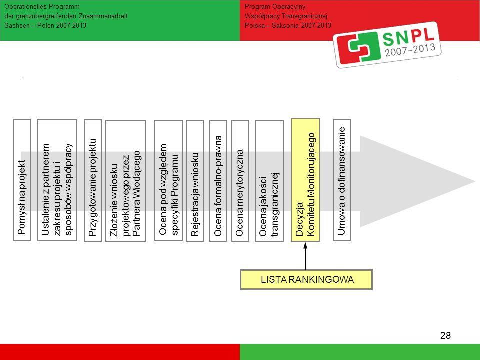28 Ocena jakości transgranicznej Operationelles Programm der grenzübergreifenden Zusammenarbeit Sachsen – Polen 2007-2013 Program Operacyjny Współpracy Transgranicznej Polska – Saksonia 2007-2013 Ustalenie z partnerem zakresu projektu i sposobów współpracy Pomysł na projekt Przygotowanie projektuZłożenie wniosku projektowego przez Partnera Wiodącego Ocena pod względem specyfiki Programu Rejestracja wnioskuOcena formalno-prawnaOcena merytorycznaDecyzja Komitetu Monitorującego Umowa o dofinansowanie LISTA RANKINGOWA