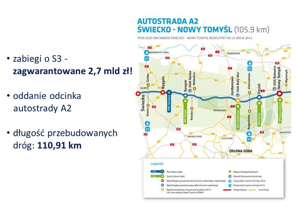 Infrastruktura kolejowa Modernizacja trzech linii kolejowych w ramach LRPO: Krzyż – Kostrzyn - 29,6 mln zł Zbąszynek – Czerwieńsk - 73 mln zł Zbąszynek – Gorzów Wlkp.