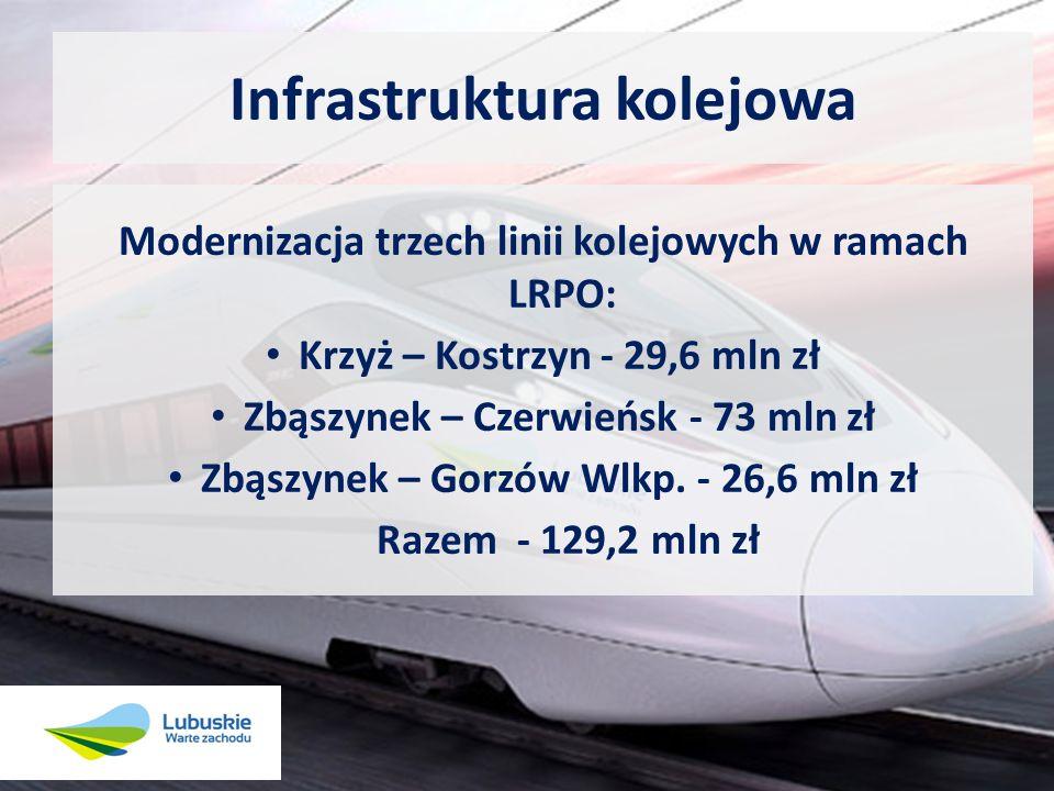 Samorząd województwa zakupił: 12 szynobusów blisko 73 mln zł15 mln zł za łączną kwotę: blisko 73 mln zł, w tym 15 mln zł pozyskano z funduszy UE.