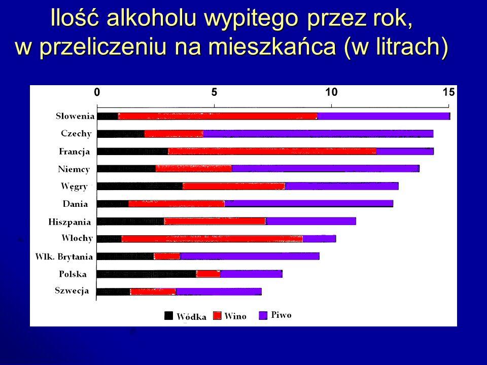 Rodzaj wypitego alkoholu nie ma znaczenia – głównym czynnikiem zwiększonego ryzyka jest ilość spożywanego etanolu .