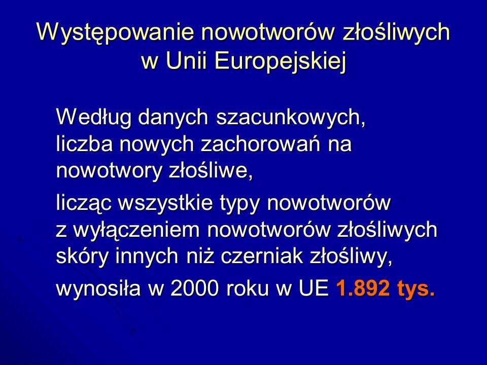 Zapadalność na nowotwory złośliwe w Unii Europejskiej (w tys. osób, wg płci)