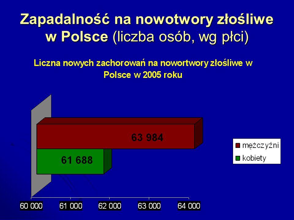 Zgony na nowotwory złośliwe w Polsce (liczba osób, wg płci) Lubuski Program Prewencji Pierwotnej Nowotworów