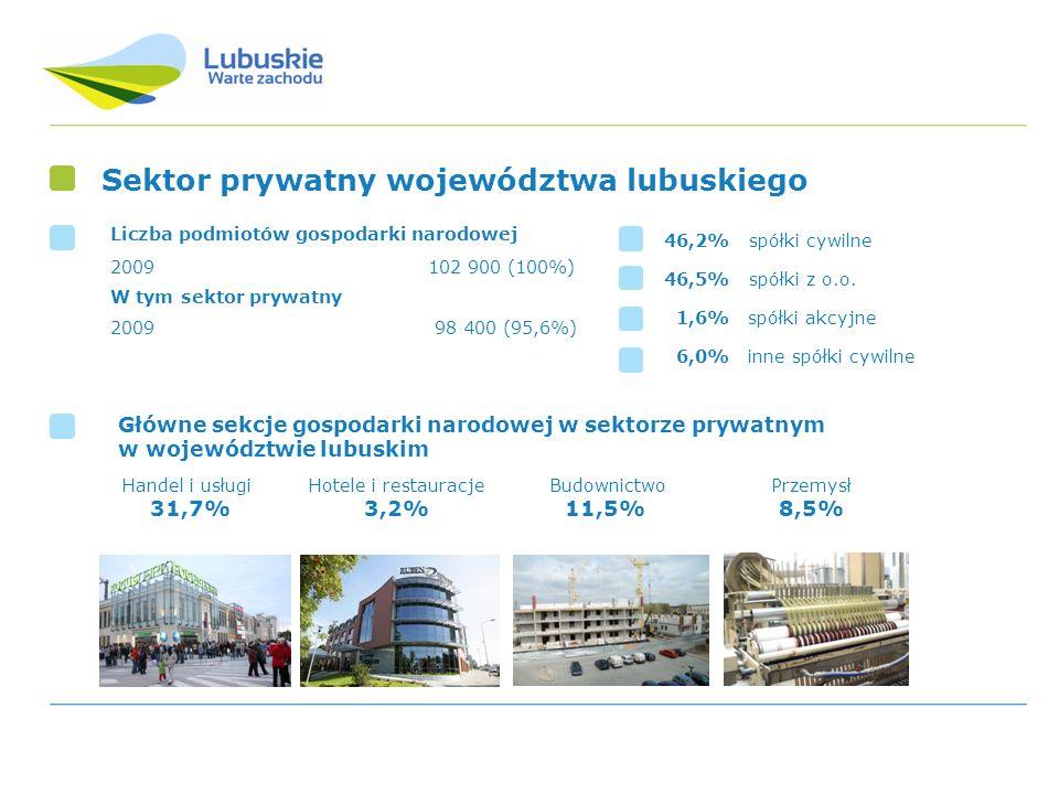 Wzrost liczby podmiotów prywatnych we wszystkich sekcjach Polskiej Klasyfikacji Działalności (PKD) w województwie lubuskim 104,0% pośrednictwo finansowe 80,7% obsługa nieruchomości i firm 43,9% budownictwo 20,6% hotele i restauracje 3,0% przetwórstwo przemysłowe 0,6% transport, gospodarka magazynowa i łączność