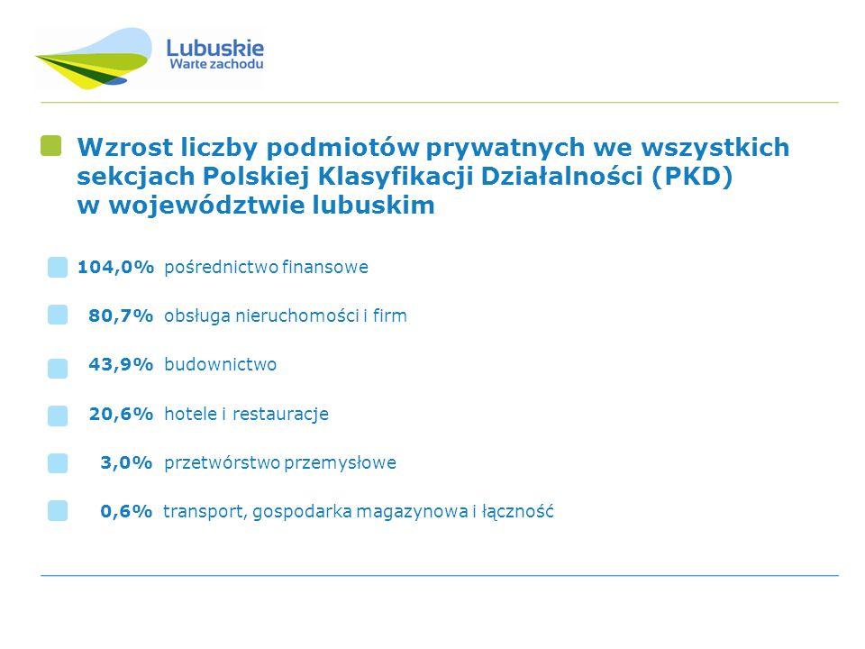 Wzrost liczby podmiotów prywatnych we wszystkich sekcjach Polskiej Klasyfikacji Działalności (PKD) w województwie lubuskim 104,0% pośrednictwo finanso