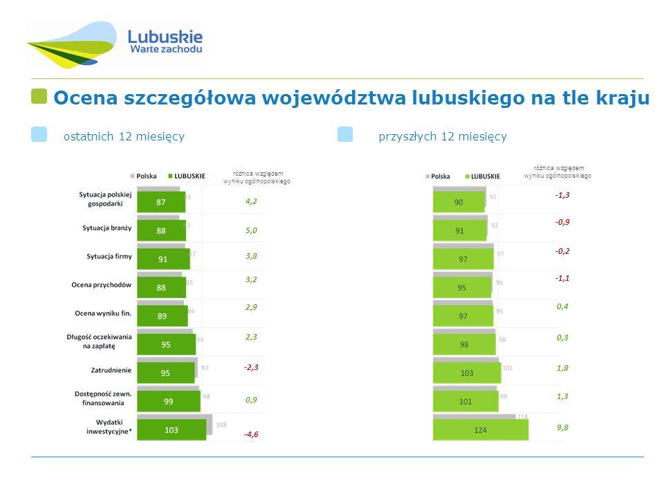 Ocena szczegółowa województwa lubuskiego na tle kraju ostatnich 12 miesięcy przyszłych 12 miesięcy 4,2 5,0 3,8 3,2 2,9 2,3 -2,3 0,9 -4,6 różnica wzglę