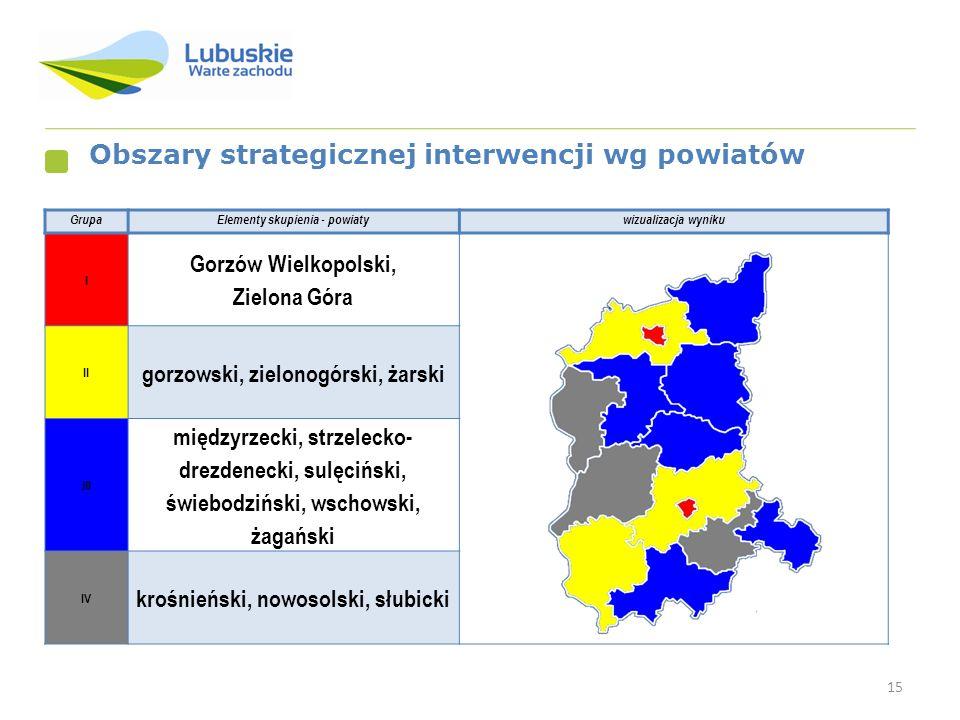 15 Obszary strategicznej interwencji wg powiatów GrupaElementy skupienia - powiatywizualizacja wyniku I Gorzów Wielkopolski, Zielona Góra II gorzowski