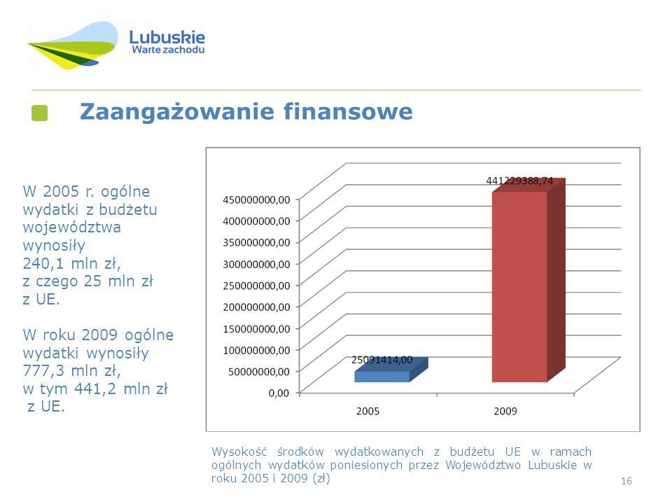 16 W 2005 r. ogólne wydatki z budżetu województwa wynosiły 240,1 mln zł, z czego 25 mln zł z UE. W roku 2009 ogólne wydatki wynosiły 777,3 mln zł, w t