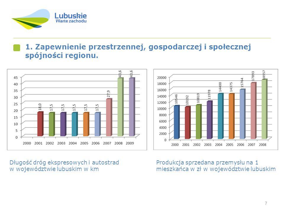 7 1. Zapewnienie przestrzennej, gospodarczej i społecznej spójności regionu. Produkcja sprzedana przemysłu na 1 mieszkańca w zł w województwie lubuski