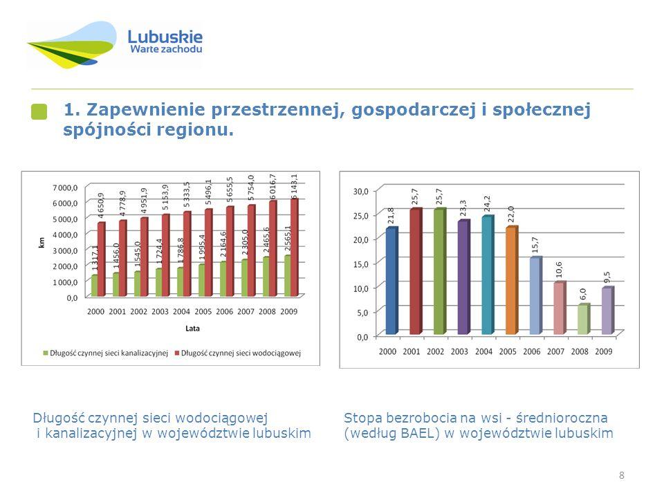 8 1. Zapewnienie przestrzennej, gospodarczej i społecznej spójności regionu. Stopa bezrobocia na wsi - średnioroczna (według BAEL) w województwie lubu