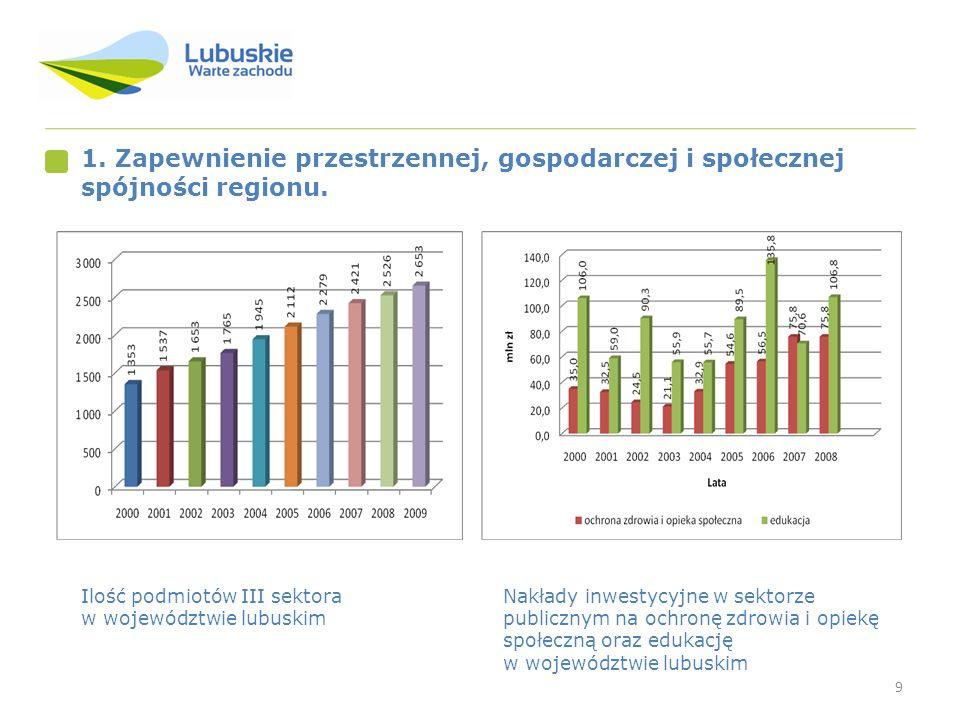 9 1. Zapewnienie przestrzennej, gospodarczej i społecznej spójności regionu. Nakłady inwestycyjne w sektorze publicznym na ochronę zdrowia i opiekę sp
