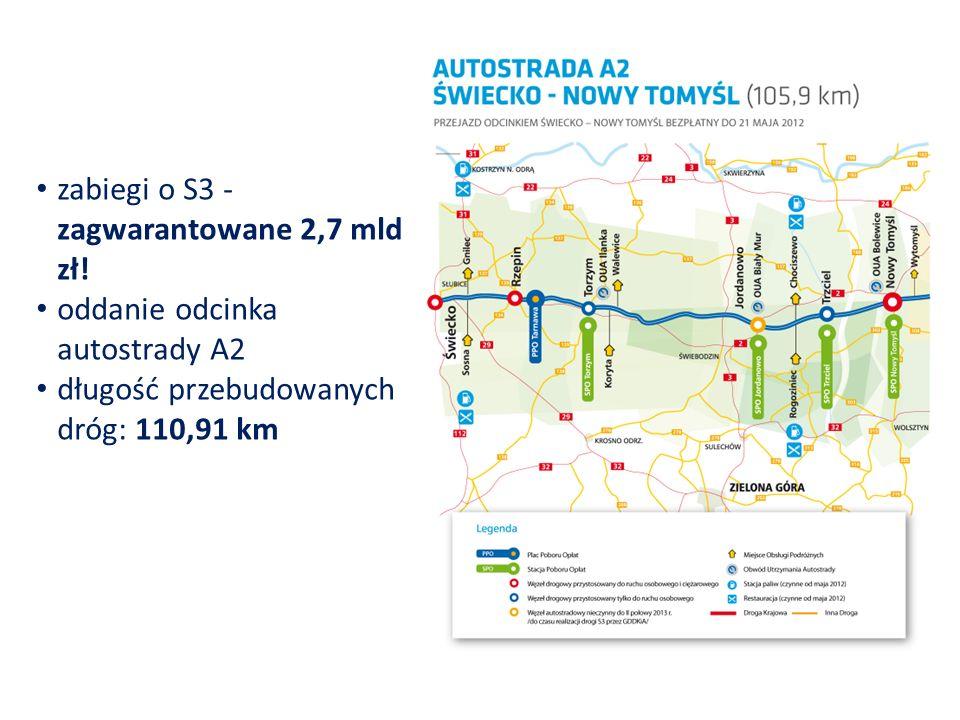 zabiegi o S3 - zagwarantowane 2,7 mld zł! oddanie odcinka autostrady A2 długość przebudowanych dróg: 110,91 km