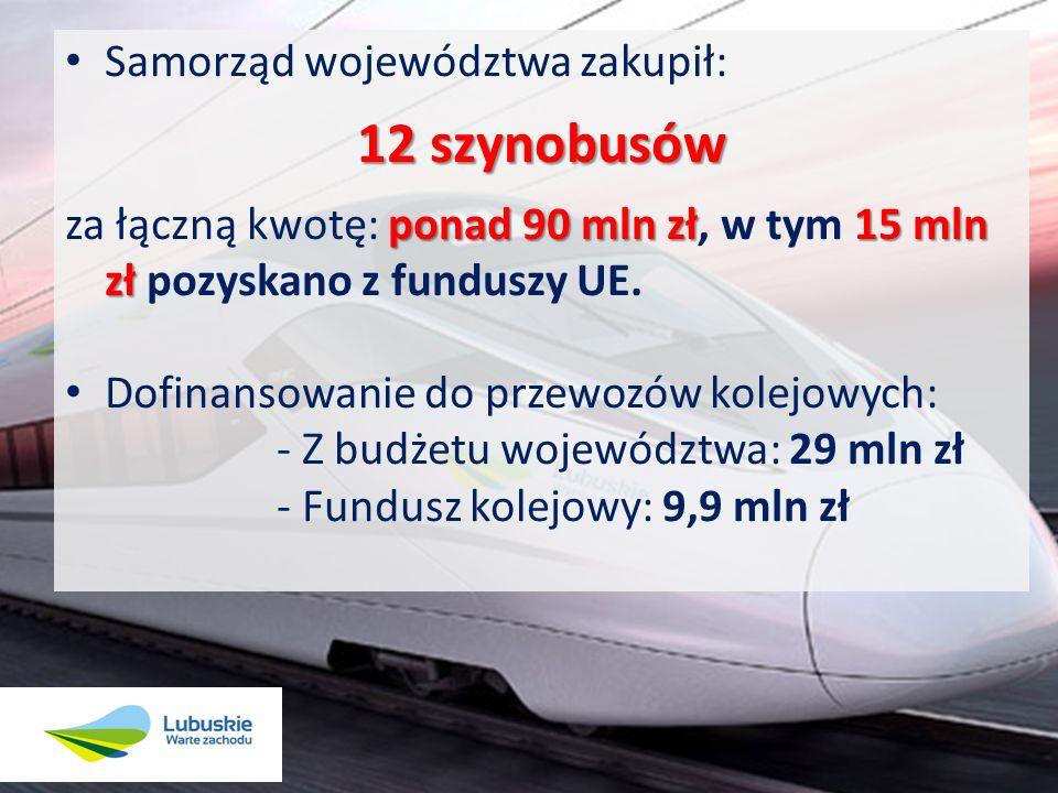 Samorząd województwa zakupił: 12 szynobusów ponad 90 mln zł15 mln zł za łączną kwotę: ponad 90 mln zł, w tym 15 mln zł pozyskano z funduszy UE. Dofina