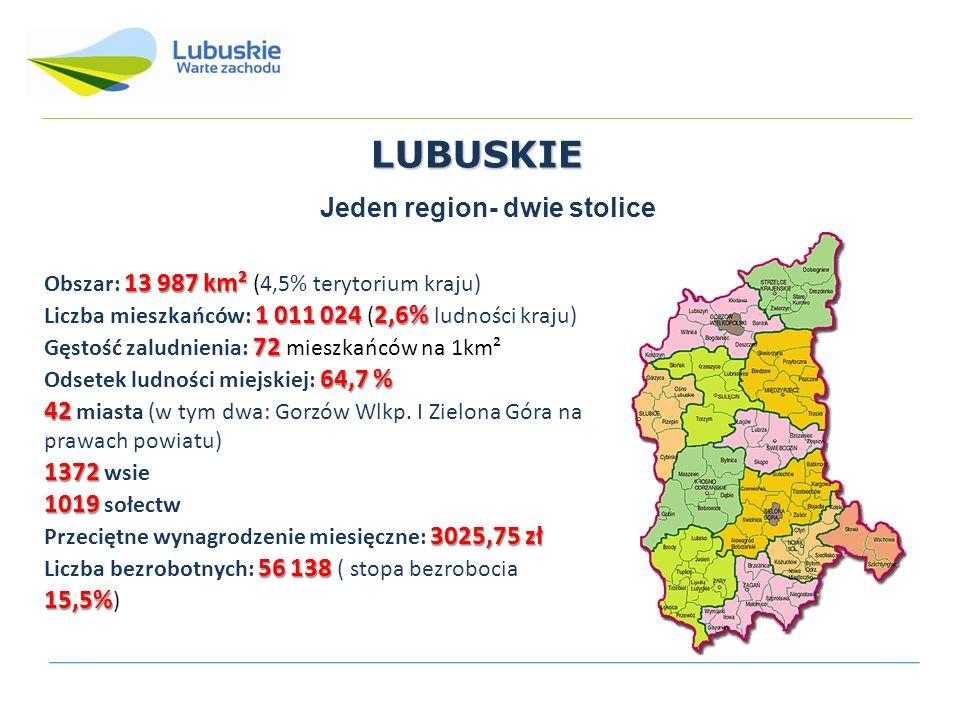 LUBUSKIE Jeden region- dwie stolice 13 987 km² Obszar: 13 987 km² (4,5% terytorium kraju) 1 011 0242,6% Liczba mieszkańców: 1 011 024 ( 2,6% ludności kraju) 72 Gęstość zaludnienia: 72 mieszkańców na 1km² 64,7 % Odsetek ludności miejskiej: 64,7 % 42 42 miasta (w tym dwa: Gorzów Wlkp.