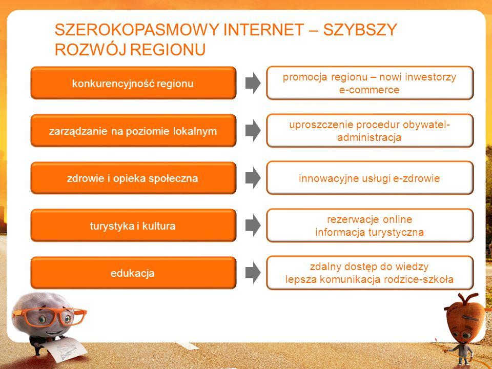 5 SZEROKOPASMOWY INTERNET – SZYBSZY ROZWÓJ REGIONU konkurencyjność regionu promocja regionu – nowi inwestorzy e-commerce zarządzanie na poziomie lokal