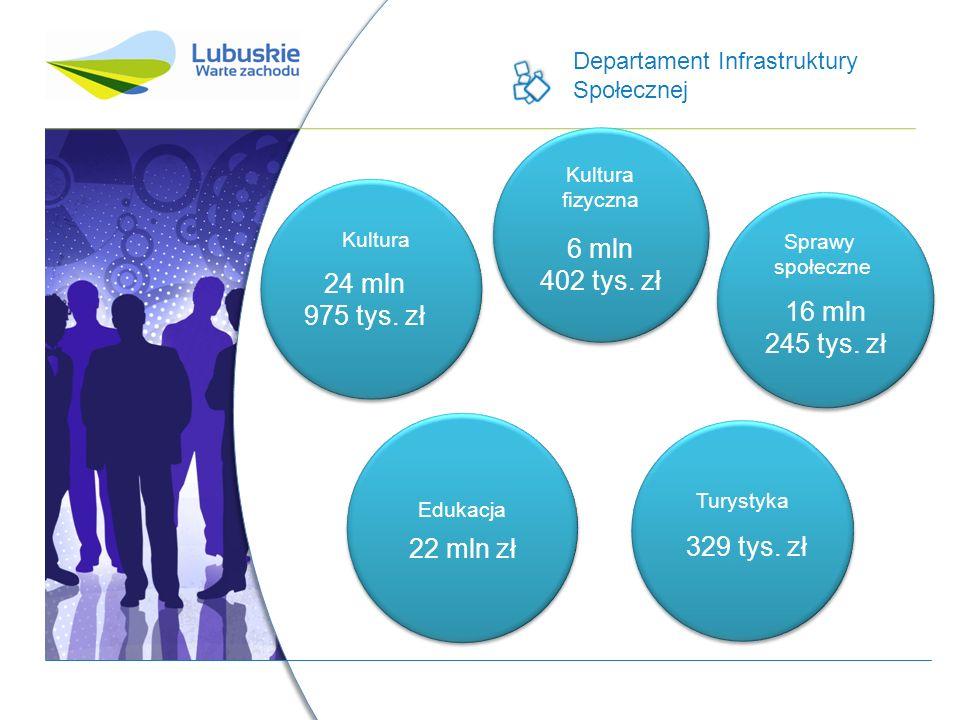 Departament Infrastruktury Społecznej 24 mln 975 tys.