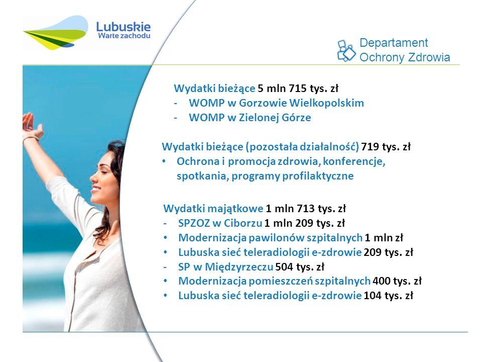 Departament Ochrony Zdrowia Wydatki bieżące 5 mln 715 tys. zł -WOMP w Gorzowie Wielkopolskim -WOMP w Zielonej Górze Wydatki majątkowe 1 mln 713 tys. z