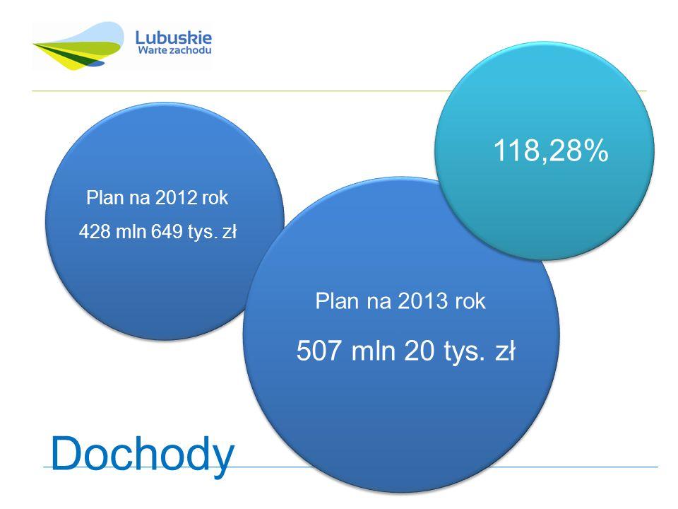 Plan na 2012 rok 440 mln 39 tys. zł Plan na 2013 rok 501 mln 724 tys. zł 114,02% Wydatki