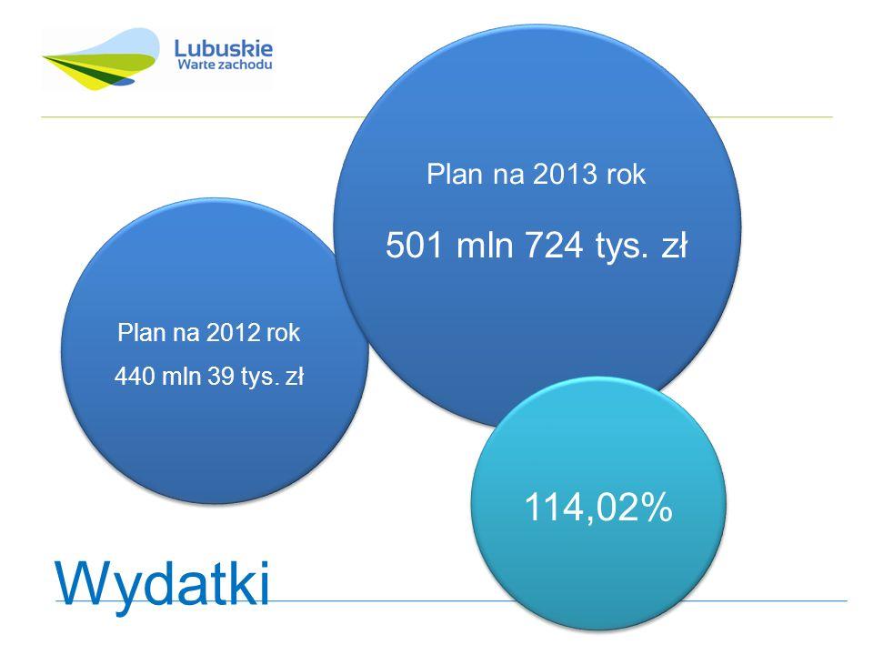 Plan na 2012 rok 11 mln 389 tys. zł Plan na 2013 rok 5 mln 296 tys. zł Nadwyżka Deficyt