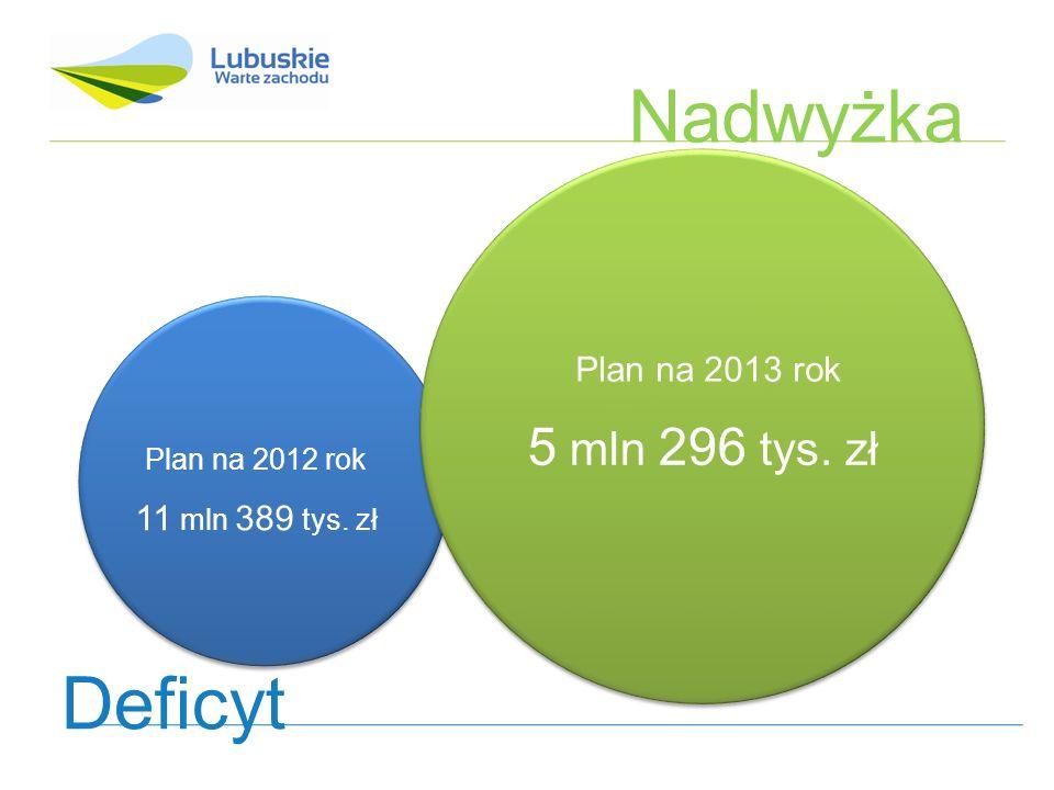 Plan na 2012 rok Rezerwa ogólna: 2 mln 125 tys.zł Rezerwa celowa: 11 mln 452 tys.