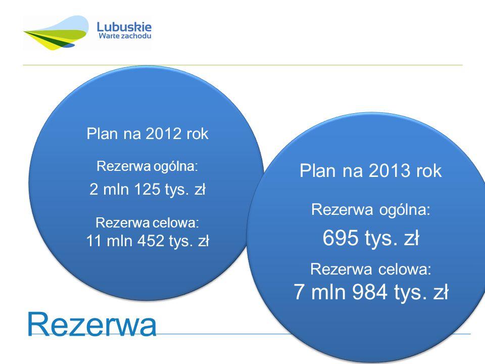 Plan na 2012 rok Rezerwa ogólna: 2 mln 125 tys. zł Rezerwa celowa: 11 mln 452 tys.