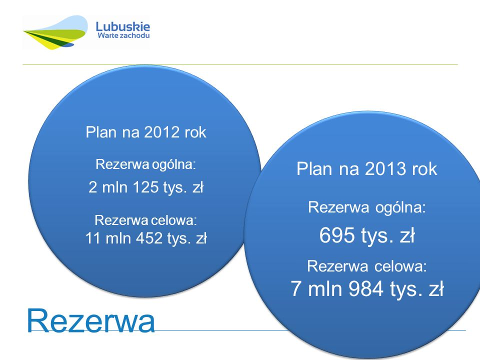 Plan na 2012 rok Rezerwa ogólna: 2 mln 125 tys. zł Rezerwa celowa: 11 mln 452 tys. zł Plan na 2013 rok Rezerwa ogólna: 695 tys. zł Rezerwa celowa: 7 m