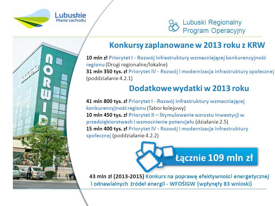 Lubuski Regionalny Program Operacyjny 177 mln450 tys. zł 12 mln zł 10 mln zł Priorytet I - Rozwój infrastruktury wzmacniającej konkurencyjność regionu