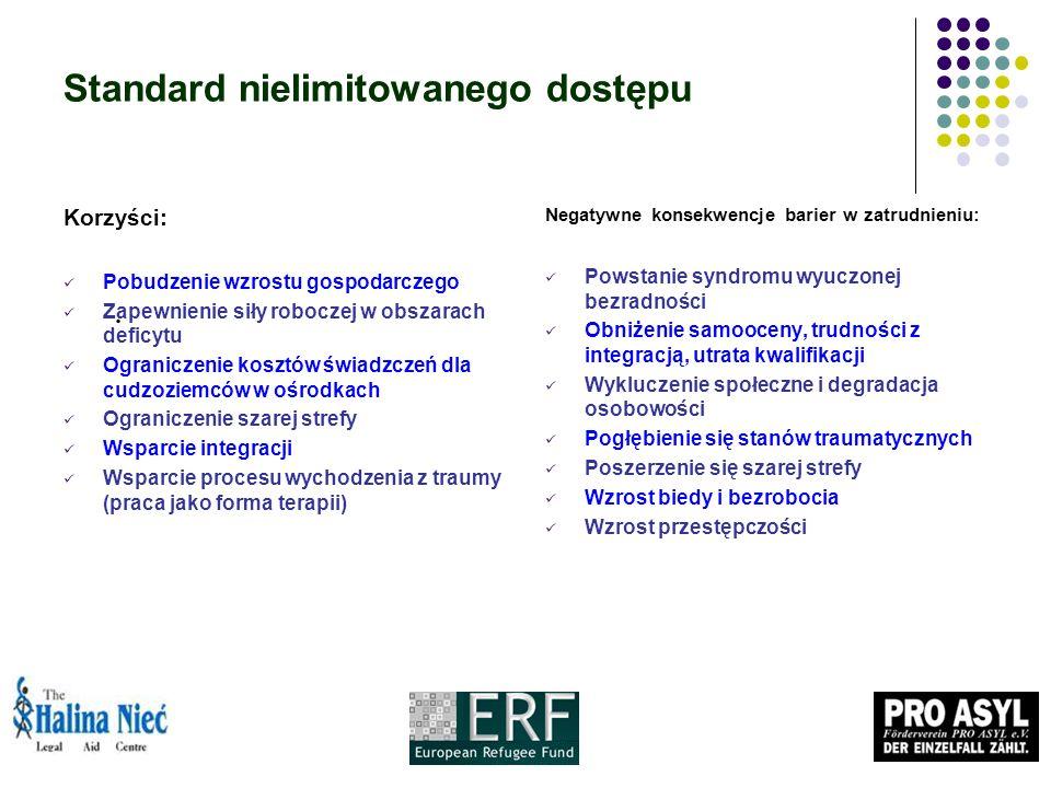 Standard nielimitowanego dostępu Korzyści: Pobudzenie wzrostu gospodarczego Zapewnienie siły roboczej w obszarach deficytu Ograniczenie kosztów świadzczeń dla cudzoziemców w ośrodkach Ograniczenie szarej strefy Wsparcie integracji Wsparcie procesu wychodzenia z traumy (praca jako forma terapii) Negatywne konsekwencje barier w zatrudnieniu: Powstanie syndromu wyuczonej bezradności Obniżenie samooceny, trudności z integracją, utrata kwalifikacji Wykluczenie społeczne i degradacja osobowości Pogłębienie się stanów traumatycznych Poszerzenie się szarej strefy Wzrost biedy i bezrobocia Wzrost przestępczości.
