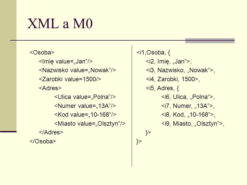 XML a M0 <i1,Osoba, {, <i5, Adres, {, }>