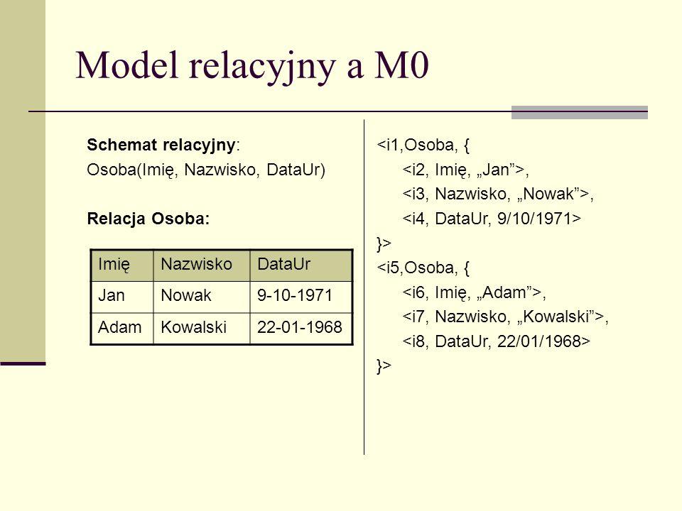 Model relacyjny a M0 Schemat relacyjny: Osoba(Imię, Nazwisko, DataUr) Relacja Osoba: <i1,Osoba, {, }> <i5,Osoba, {, }> ImięNazwiskoDataUr JanNowak9-10-1971 AdamKowalski22-01-1968