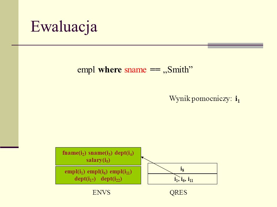 Ewaluacja ENVSQRES i 1, i 6, i 11 empl where sname == Smith i8i8 Wynik pomocniczy: i 1 empl(i 1 ) empl(i 6 ) empl(i 11 ) dept(i 17 ) dept(i 22 ) fname(i 2 ) sname(i 3 ) dept(i 4 ) salary(i 5 )