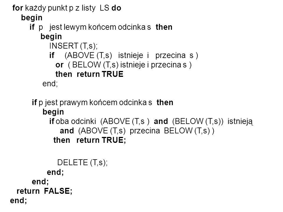 for każdy punkt p z listy LS do begin if p jest lewym końcem odcinka s then begin INSERT (T,s); if (ABOVE (T,s) istnieje i przecina s ) or ( BELOW (T,