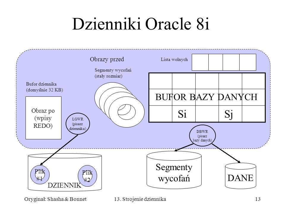 Oryginał: Shasha & Bonnet1313. Strojenie dziennika Dzienniki Oracle 8i Segmenty wycofań (stały rozmiar) Obraz po (wpisy REDO) Bufor dziennika (domyśln