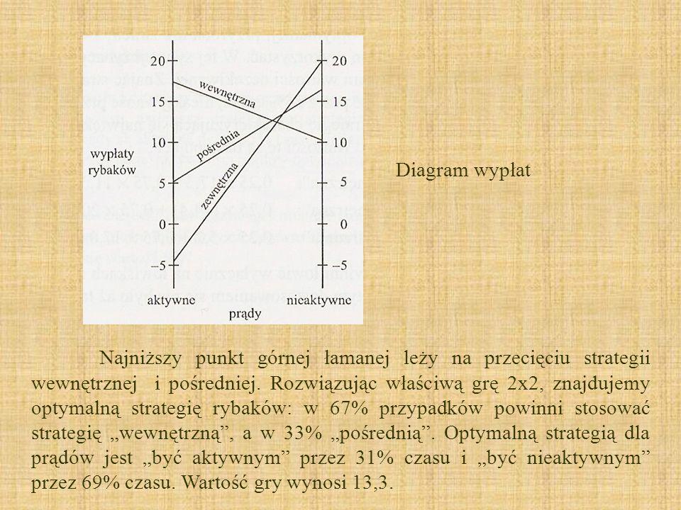 Diagram wypłat Najniższy punkt górnej łamanej leży na przecięciu strategii wewnętrznej i pośredniej. Rozwiązując właściwą grę 2x2, znajdujemy optymaln