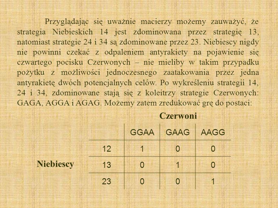 Przyglądając się uważnie macierzy możemy zauważyć, że strategia Niebieskich 14 jest zdominowana przez strategię 13, natomiast strategie 24 i 34 są zdo
