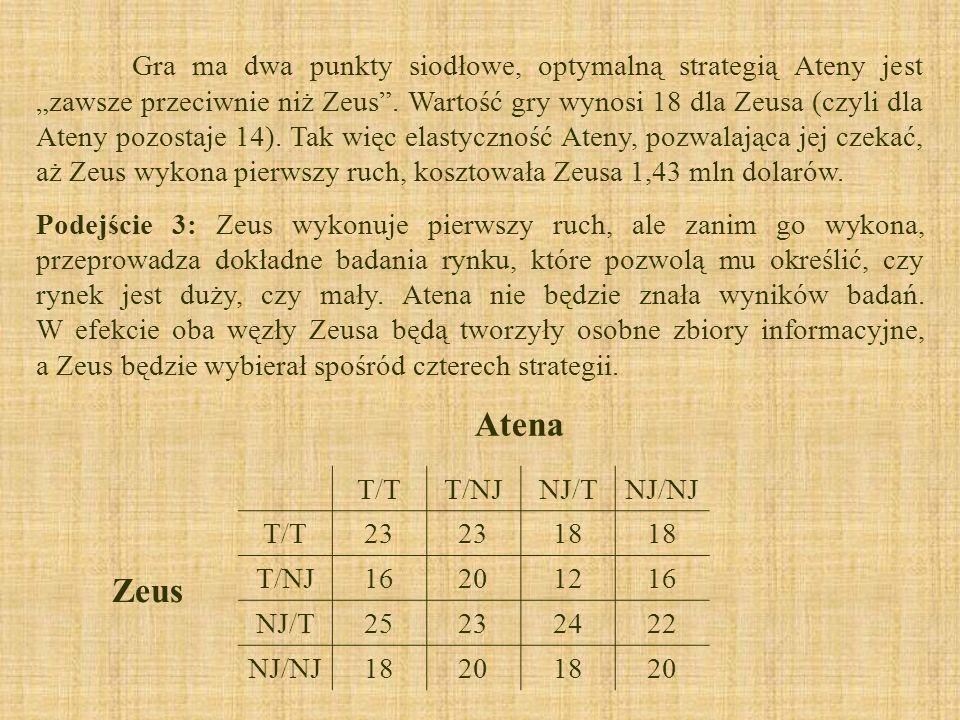 Gra ma dwa punkty siodłowe, optymalną strategią Ateny jest zawsze przeciwnie niż Zeus. Wartość gry wynosi 18 dla Zeusa (czyli dla Ateny pozostaje 14).
