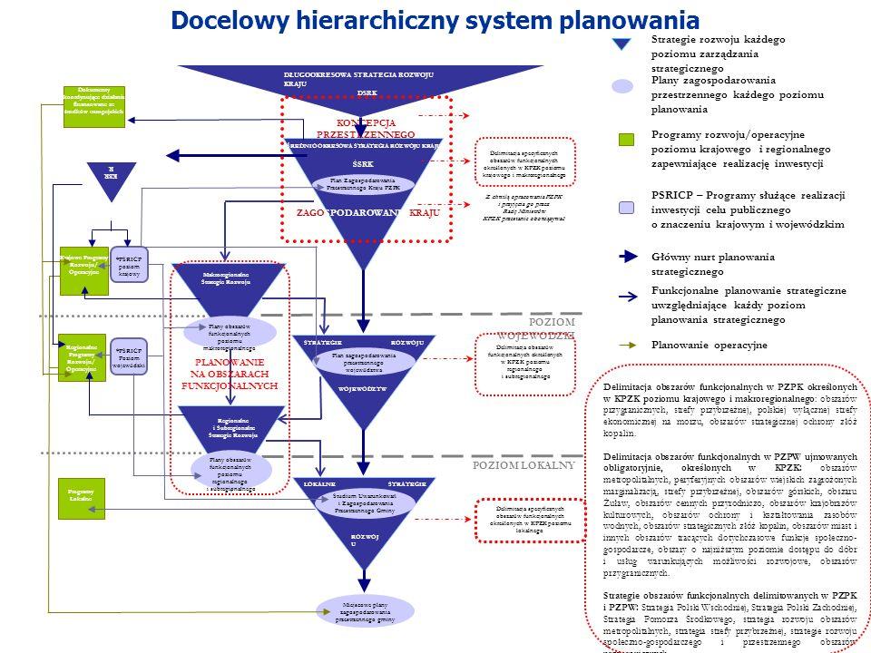 9 Docelowy hierarchiczny system planowania