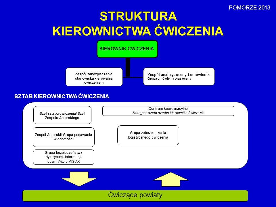 KIEROWNIK ĆWICZENIA Zespół zabezpieczenia stanowiska kierowania ćwiczeniem Zespół analizy, oceny i omówienia Grupa omówienia oraz oceny STRUKTURA KIER