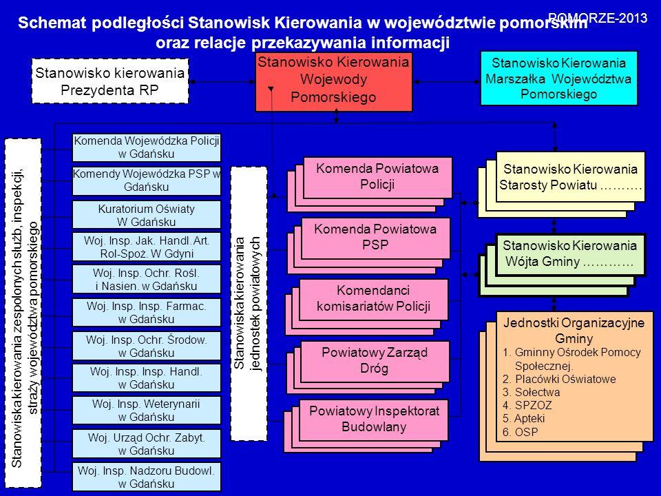 Stanowisko kierowania Prezydenta RP Stanowisko Kierowania Wojewody Pomorskiego Komendy Powiatowe PSP Komendy Powiatowe Policji Schemat podległości Sta