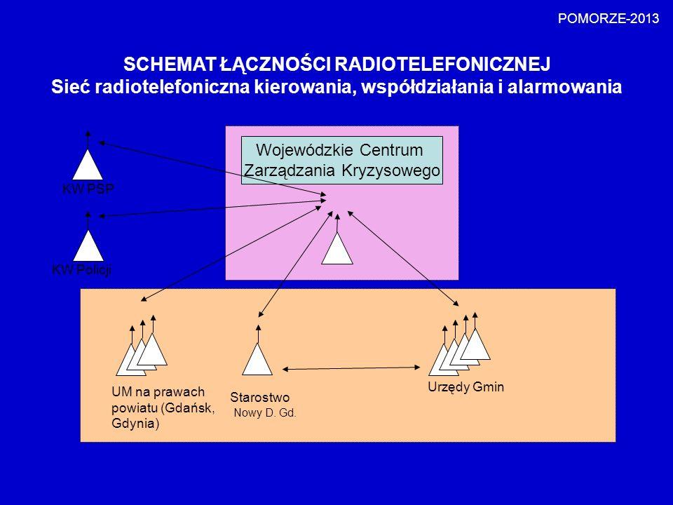 POMORZE-2013 Wojewódzkie Centrum Zarządzania Kryzysowego KW PSP KW Policji UM na prawach powiatu (Gdańsk, Gdynia) Starostwo Urzędy Gmin SCHEMAT ŁĄCZNO
