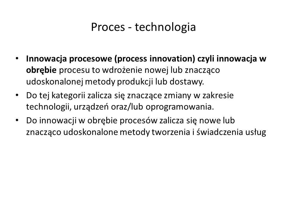Proces - technologia Innowacja procesowe (process innovation) czyli innowacja w obrębie procesu to wdrożenie nowej lub znacząco udoskonalonej metody p
